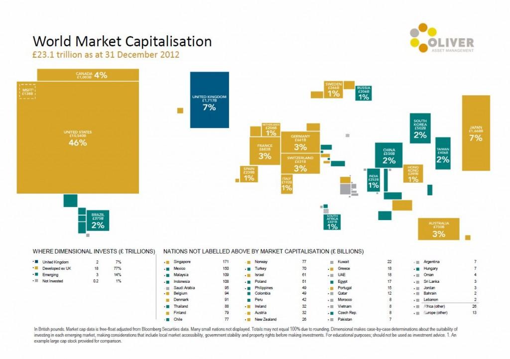 World_Market_Capitalisation jpeg